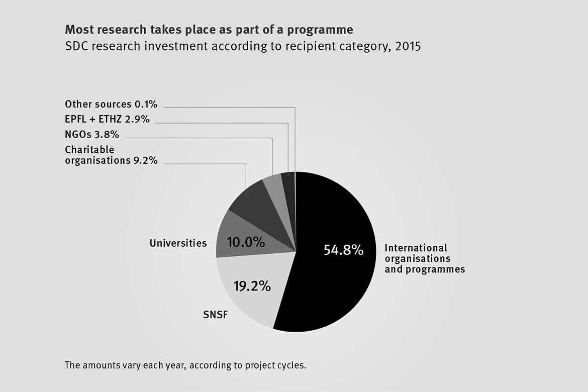 Key Swiss institutions in development research - horizons